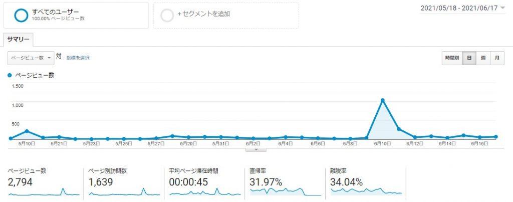 ブログ2カ月目のPV数